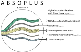 Bilde for kategori-Absoplus